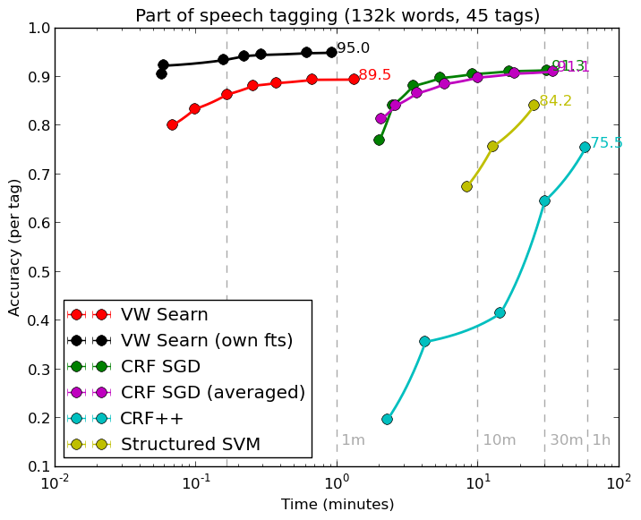 part of speech tagging time accuracy tradeoffs